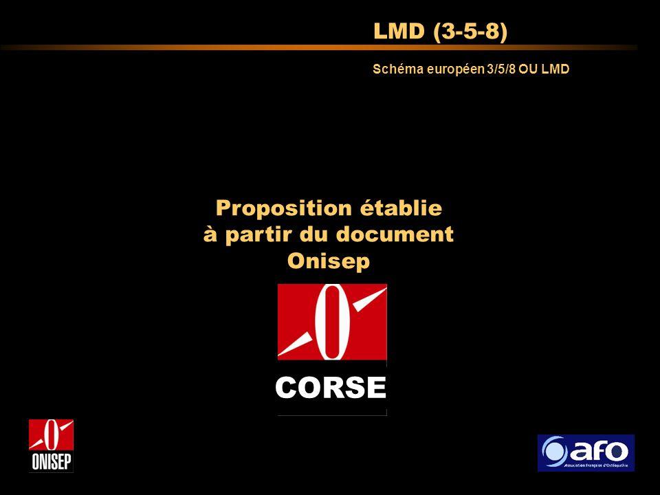 Schéma européen 3/5/8 OU LMD LMD (3-5-8) Proposition établie à partir du document Onisep CORSE