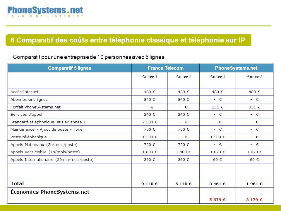 6 Comparatif des coûts entre téléphonie classique et téléphonie sur IP Comparatif pour une entreprise de 10 personnes avec 5 lignes Comparatif 5 lignesFrance Telecom PhoneSystems.net Année 1Année 2Année 1Année 2 Accès Internet 480 Abonnement lignes 840 - - Forfait PhoneSystems.net - - 351 Services dappel 240 - - Standard téléphonique et Fax année 1 2 500 - - - Maintenance - Ajout de poste - Toner 700 - - Poste téléphonique 1 500 - - Appels Nationaux (2h/mois/poste) 720 - - Appels vers Mobile (1h/mois/poste) 1 800 1 070 Appels Internationaux (20min/mois/poste) 360 60 Total 9 140 5 140 3 461 1 961 Économies PhoneSystems.net 5 679 3 179