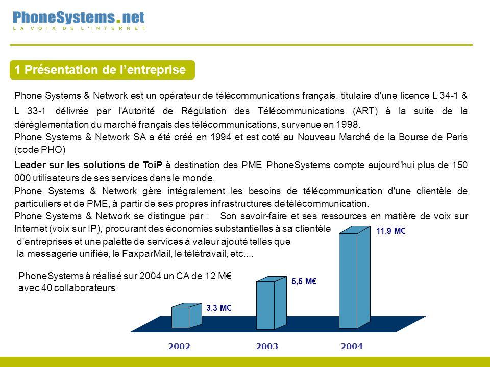 1 Présentation de lentreprise 200220032004 3,3 M 5,5 M 11,9 M PhoneSystems à réalisé sur 2004 un CA de 12 M avec 40 collaborateurs Phone Systems & Network est un opérateur de télécommunications français, titulaire d une licence L 34-1 & L 33-1 délivrée par l Autorité de Régulation des Télécommunications (ART) à la suite de la déréglementation du marché français des télécommunications, survenue en 1998.