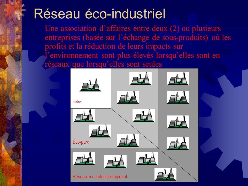 Réseau éco-industriel Une association daffaires entre deux (2) ou plusieurs entreprises (basée sur léchange de sous-produits) où les profits et la réduction de leurs impacts sur lenvironnement sont plus élevés lorsquelles sont en réseaux que lorsquelles sont seules Réseau éco-industriel régional Éco-parc Usine
