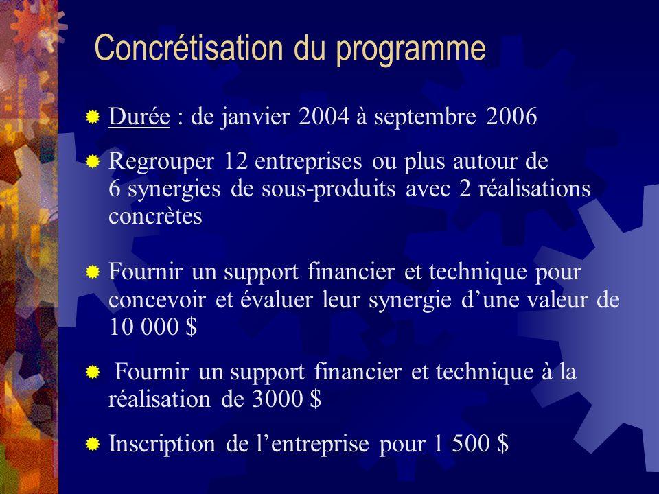 Étapes du programme 1.Démarrage et promotion 2. Recrutement des entreprises 3.