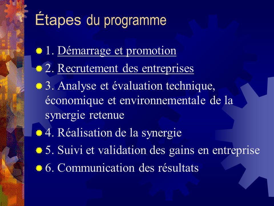 Étapes du programme 1. Démarrage et promotion 2. Recrutement des entreprises 3.