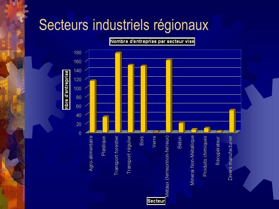 Secteurs industriels régionaux