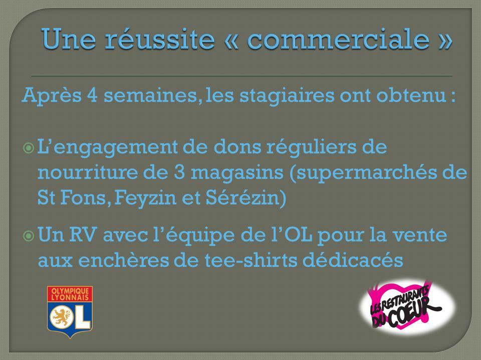 Après 4 semaines, les stagiaires ont obtenu : Lengagement de dons réguliers de nourriture de 3 magasins (supermarchés de St Fons, Feyzin et Sérézin) Un RV avec léquipe de lOL pour la vente aux enchères de tee-shirts dédicacés