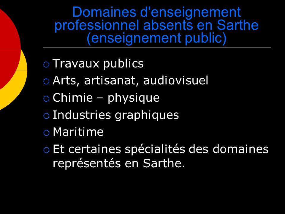 Domaines d enseignement professionnel absents en Sarthe (enseignement public) Travaux publics Arts, artisanat, audiovisuel Chimie – physique Industries graphiques Maritime Et certaines spécialités des domaines représentés en Sarthe.