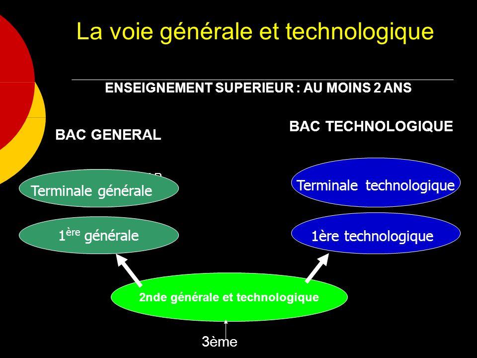 La voie générale et technologique 2nde générale et technologique 1 ère générale 1ère technologique Terminale technologique Tle CAP CAP 3ème Terminale générale ENSEIGNEMENT SUPERIEUR : AU MOINS 2 ANS BAC GENERAL BAC TECHNOLOGIQUE