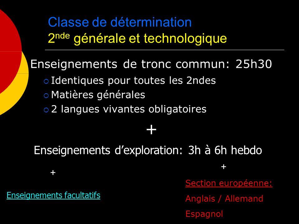 Classe de détermination 2 nde générale et technologique Enseignements de tronc commun: 25h30 Identiques pour toutes les 2ndes Matières générales 2 langues vivantes obligatoires + Enseignements dexploration: 3h à 6h hebdo Enseignements facultatifs Section européenne: Anglais / Allemand Espagnol + +
