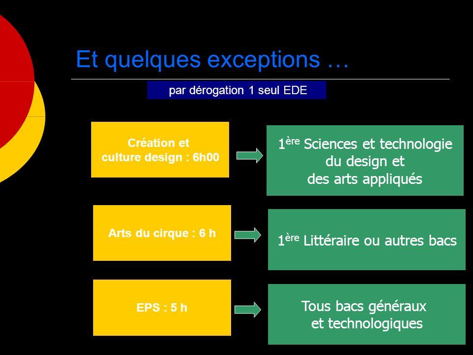 Et quelques exceptions … par dérogation 1 seul EDE Création et culture design : 6h00 1 ère Sciences et technologie du design et des arts appliqués Art