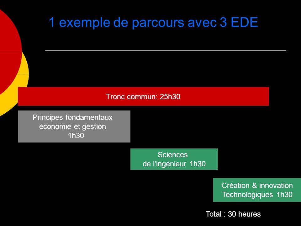 1 exemple de parcours avec 3 EDE Tronc commun: 25h30 Principes fondamentaux économie et gestion 1h30 Sciences de lingénieur 1h30 Création & innovation Technologiques 1h30 Total : 30 heures