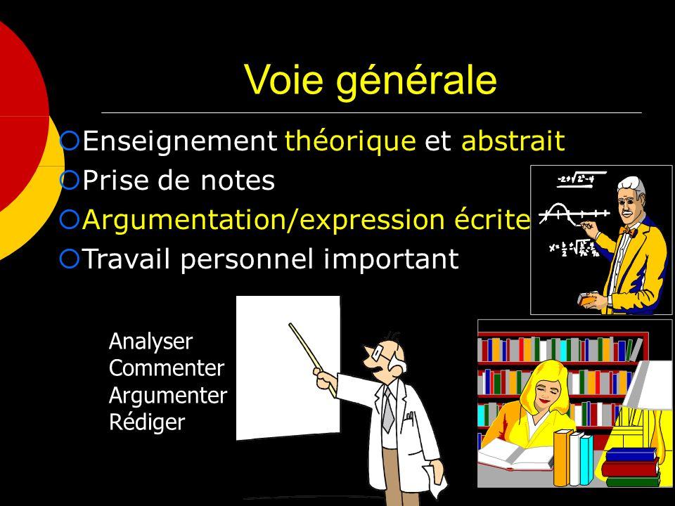 Voie générale Enseignement théorique et abstrait Prise de notes Argumentation/expression écrite Travail personnel important Analyser Commenter Argumen