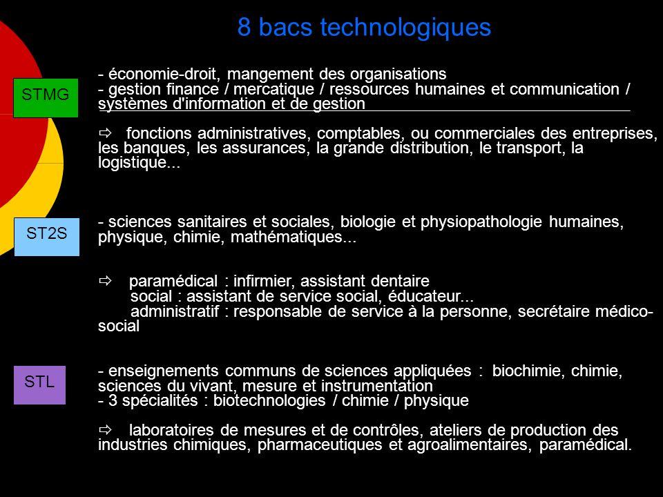 8 bacs technologiques - économie-droit, mangement des organisations - gestion finance / mercatique / ressources humaines et communication / systèmes d