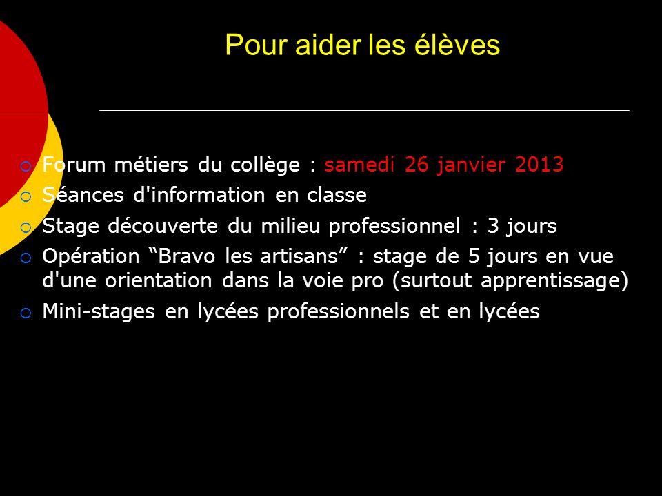 Pour aider les élèves Forum métiers du collège : samedi 26 janvier 2013 Séances d'information en classe Stage découverte du milieu professionnel : 3 j