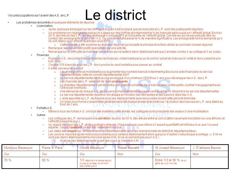 Le district Vos préoccupations sur lavenir des A.S.