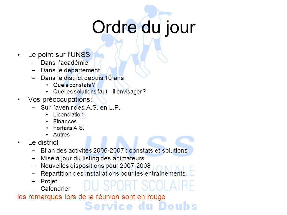 Ordre du jour Le point sur lUNSS –Dans lacadémie –Dans le département –Dans le district depuis 10 ans: Quels constats .