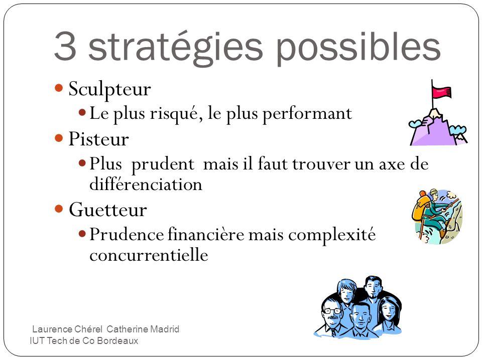 3 stratégies possibles Sculpteur Le plus risqué, le plus performant Pisteur Plus prudent mais il faut trouver un axe de différenciation Guetteur Prude
