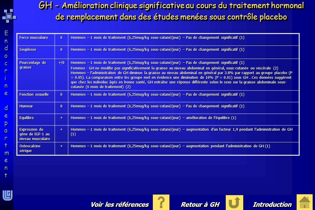 Endocrine departmentEndocrine department Endocrine departmentEndocrine department Force musculaire 0 Hommes – 1 mois de traitement (6,25mug/kg sous-cu
