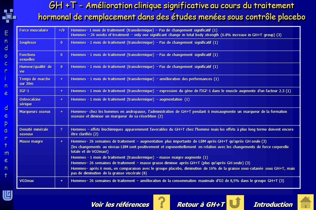 Endocrine departmentEndocrine department Endocrine departmentEndocrine department Force musculaire +/0 Hommes– 1 mois de traitement (transdermique) –