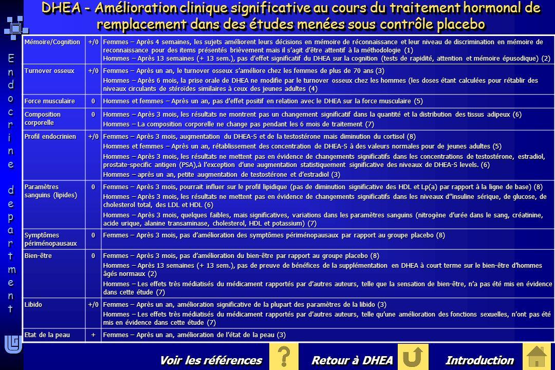 Endocrine departmentEndocrine department Endocrine departmentEndocrine department RéférencesRéférences DHEA - Amélioration clinique significative au cours du traitement hormonal de remplacement dans des études menées sous contrôle placebo Retour à DHEA IntroductionIntroduction (1) Hirshman-E, Wells-E, Wierman-ME, Anderson-B, Butler-A, Senholzi-M, & Fisher-J.