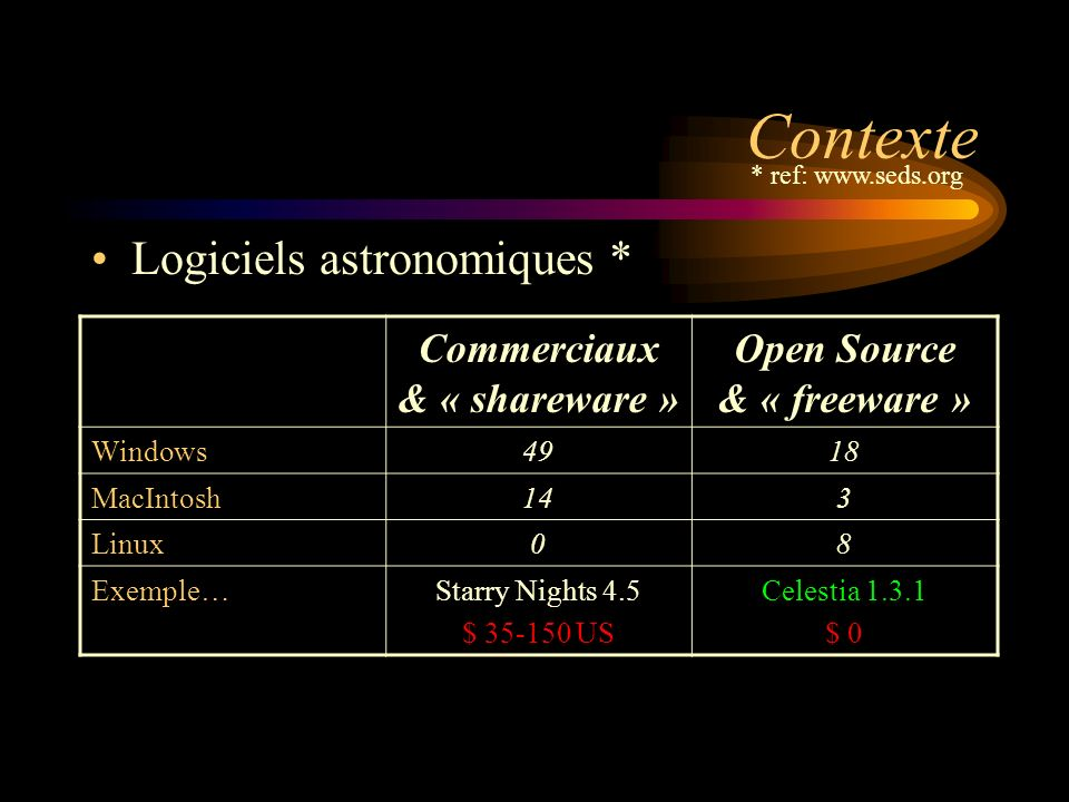 Contexte Logiciels astronomiques * * ref: www.seds.org Commerciaux & « shareware » Open Source & « freeware » Windows4918 MacIntosh143 Linux08 Exemple…Starry Nights 4.5 $ 35-150 US Celestia 1.3.1 $ 0