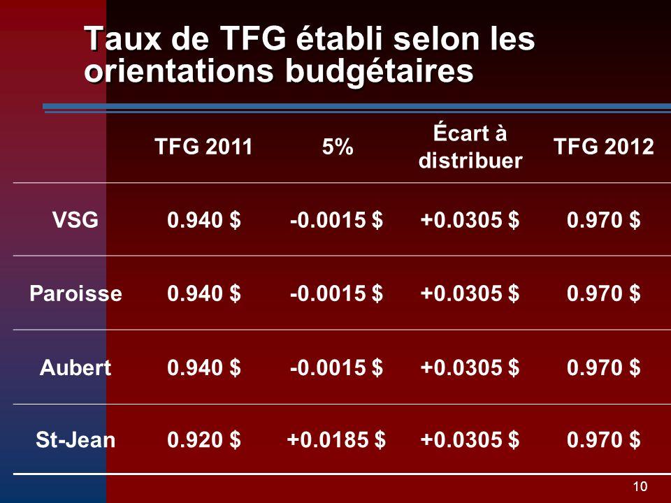 10 Taux de TFG établi selon les orientations budgétaires TFG 20115% Écart à distribuer TFG 2012 VSG0.940 $-0.0015 $+0.0305 $0.970 $ Paroisse0.940 $-0.