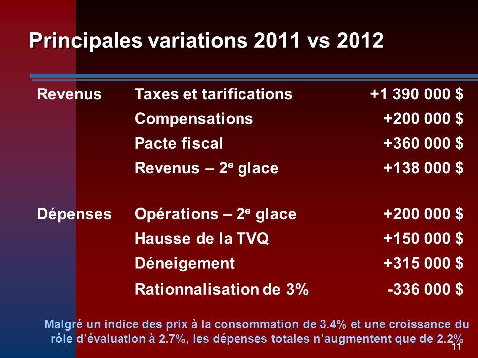 11 Principales variations 2011 vs 2012 RevenusTaxes et tarifications+1 390 000 $ Compensations+200 000 $ Pacte fiscal+360 000 $ Revenus – 2 e glace+138 000 $ DépensesOpérations – 2 e glace+200 000 $ Hausse de la TVQ+150 000 $ Déneigement+315 000 $ Rationnalisation de 3%-336 000 $ Malgré un indice des prix à la consommation de 3.4% et une croissance du rôle dévaluation à 2.7%, les dépenses totales naugmentent que de 2.2%