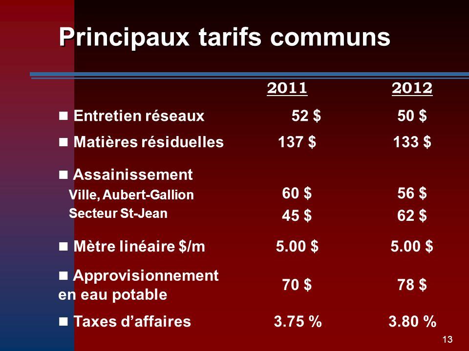 13 Principaux tarifs communs 20112012 Entretien réseaux52 $50 $ Matières résiduelles137 $133 $ Assainissement Ville, Aubert-Gallion Secteur St-Jean 60