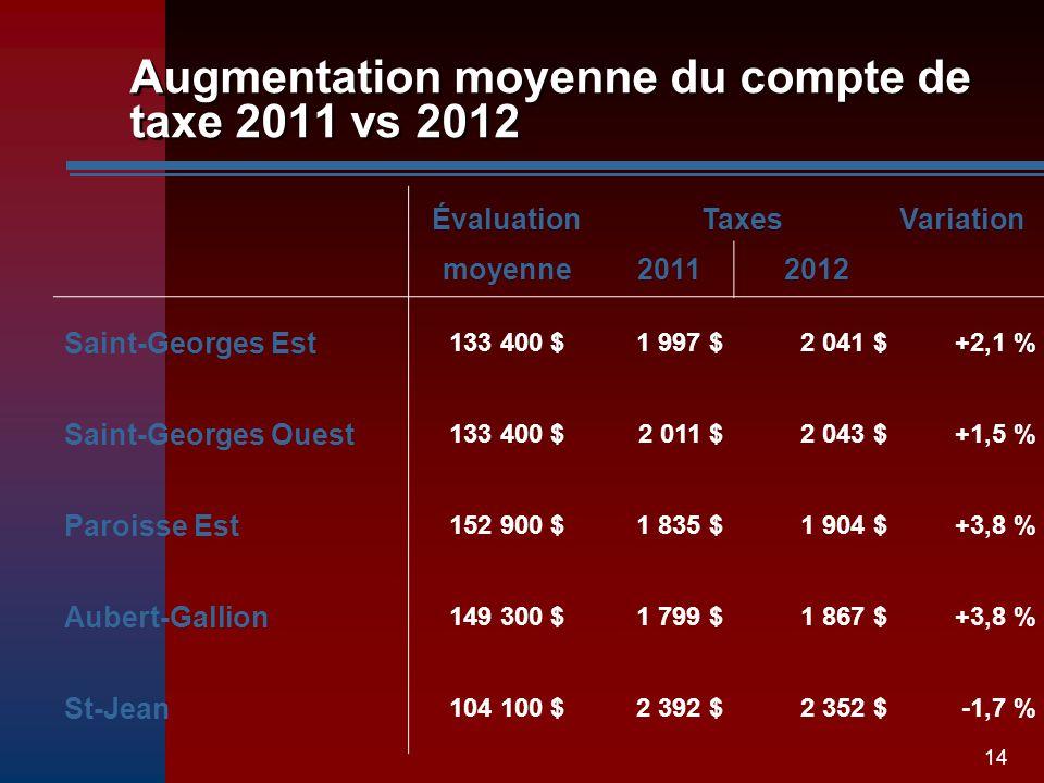 14 Augmentation moyenne du compte de taxe 2011 vs 2012 ÉvaluationTaxesVariation moyenne20112012 Saint-Georges Est 133 400 $1 997 $2 041 $+2,1 % Saint-