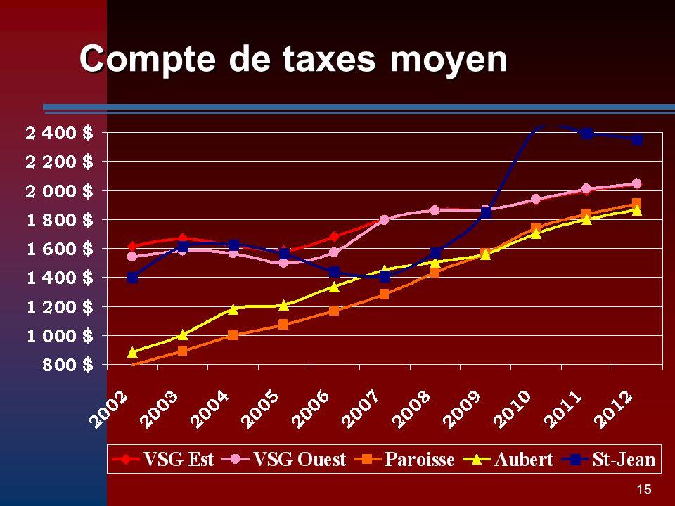 15 Compte de taxes moyen