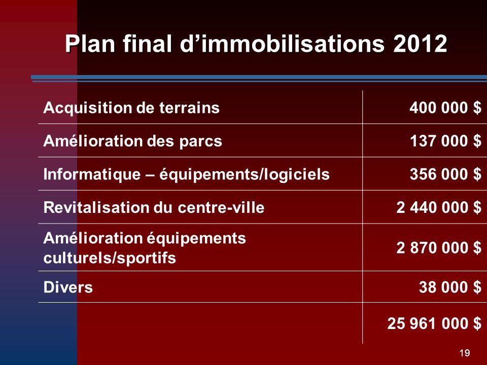 19 Plan final dimmobilisations 2012 Acquisition de terrains400 000 $ Amélioration des parcs137 000 $ Informatique – équipements/logiciels356 000 $ Rev