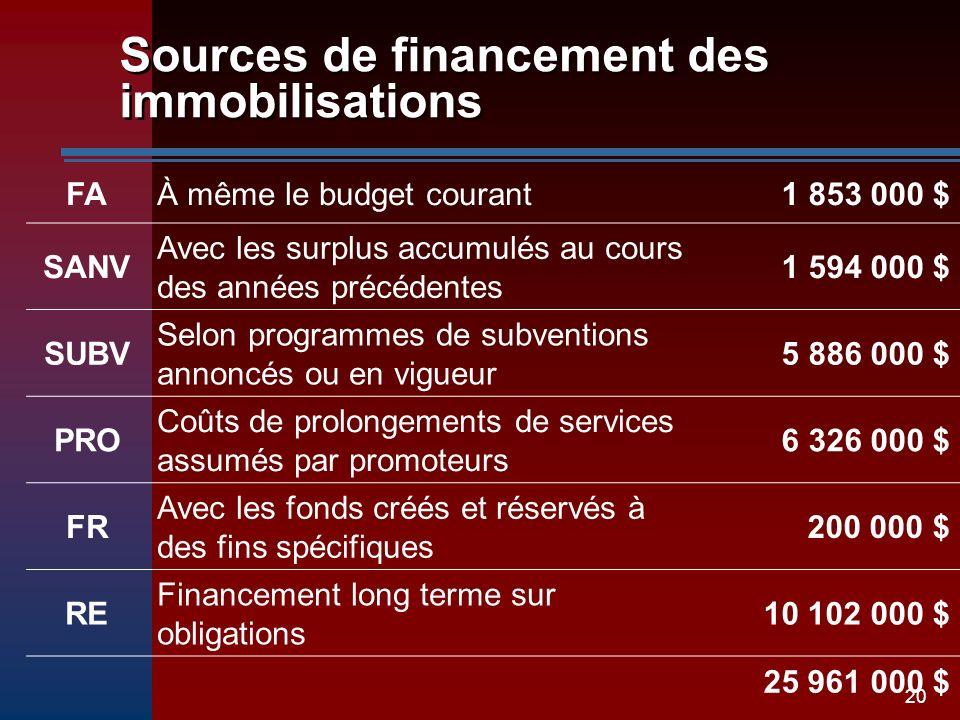 20 Sources de financement des immobilisations FAÀ même le budget courant1 853 000 $ SANV Avec les surplus accumulés au cours des années précédentes 1