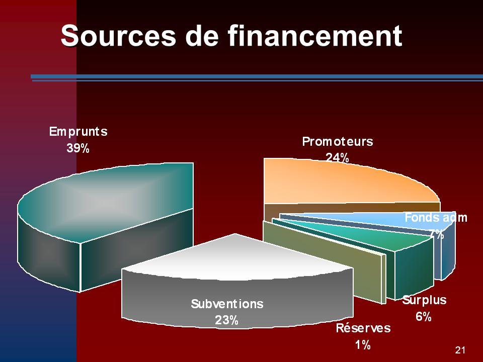 21 Sources de financement