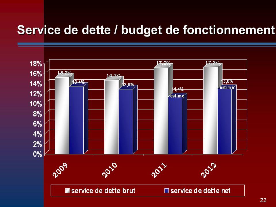 22 Service de dette / budget de fonctionnement