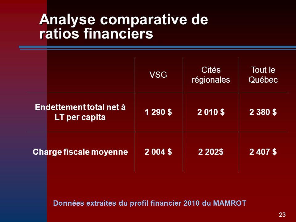 23 Analyse comparative de ratios financiers VSG Cités régionales Tout le Québec Endettement total net à LT per capita 1 290 $2 010 $2 380 $ Charge fiscale moyenne2 004 $2 202$2 407 $ Données extraites du profil financier 2010 du MAMROT