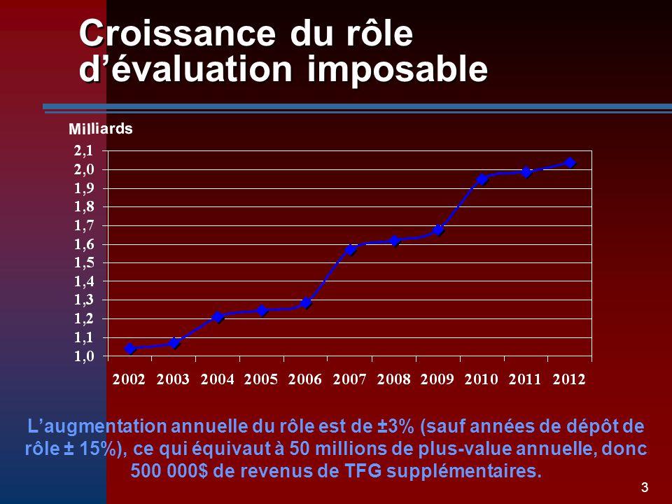 3 Croissance du rôle dévaluation imposable Laugmentation annuelle du rôle est de ±3% (sauf années de dépôt de rôle ± 15%), ce qui équivaut à 50 millions de plus-value annuelle, donc 500 000$ de revenus de TFG supplémentaires.