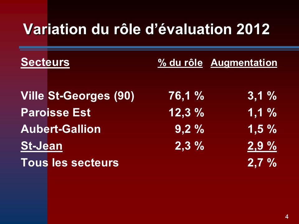 4 Variation du rôle dévaluation 2012 Secteurs Ville St-Georges (90) Paroisse Est Aubert-Gallion St-Jean Tous les secteurs % du rôle Augmentation 76,1 % 3,1 % 12,3 % 1,1 % 9,2 % 1,5 % 2,3 % 2,9 % 2,7 %