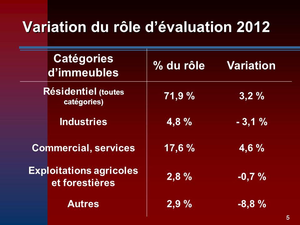 5 Variation du rôle dévaluation 2012 Catégories dimmeubles % du rôleVariation Résidentiel (toutes catégories) 71,9 %3,2 % Industries4,8 %- 3,1 % Comme