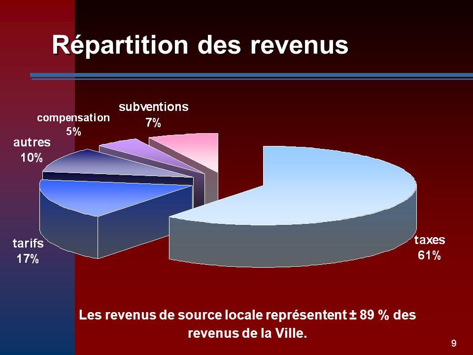 9 Répartition des revenus Les revenus de source locale représentent ± 89 % des revenus de la Ville.