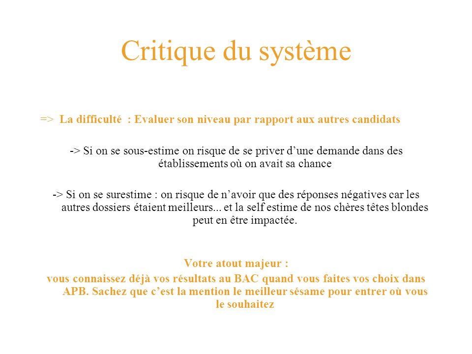 Critique du système => La difficulté : Evaluer son niveau par rapport aux autres candidats -> Si on se sous-estime on risque de se priver dune demande