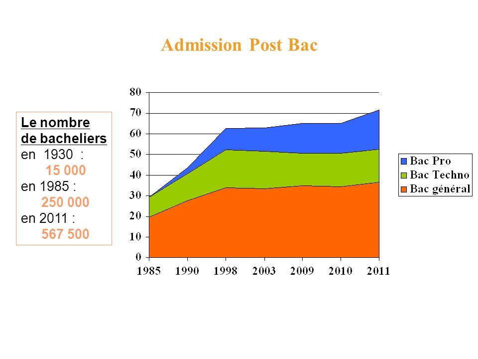 Admission Post Bac Le nombre de bacheliers en 1930 : 15 000 en 1985 : 250 000 en 2011 : 567 500