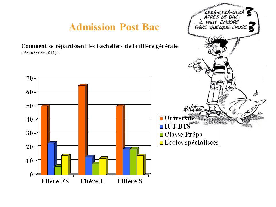 Admission Post Bac Comment se répartissent les bacheliers de la filière générale ( données de 2011) :