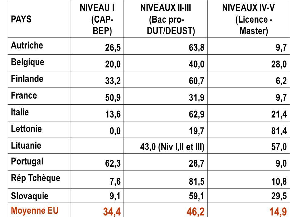 PAYS NIVEAU I (CAP- BEP) NIVEAUX II-III (Bac pro- DUT/DEUST) NIVEAUX IV-V (Licence - Master) Autriche 26,563,89,7 Belgique 20,040,028,0 Finlande 33,26