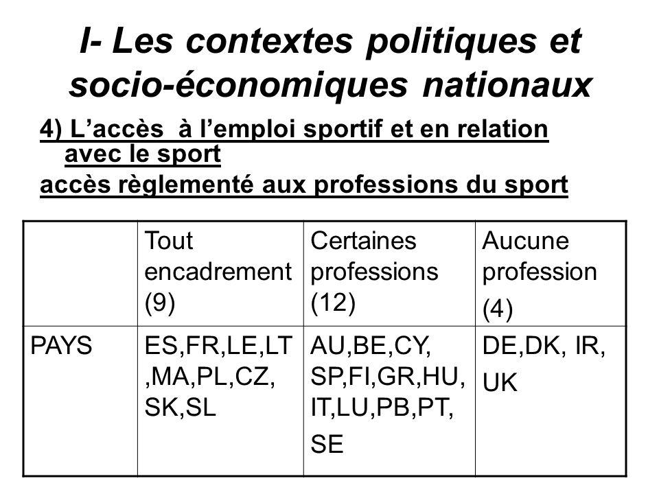 I- Les contextes politiques et socio-économiques nationaux 4) Laccès à lemploi sportif et en relation avec le sport accès règlementé aux professions d