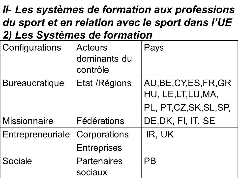 II- Les systèmes de formation aux professions du sport et en relation avec le sport dans lUE 2) Les Systèmes de formation ConfigurationsActeurs domina