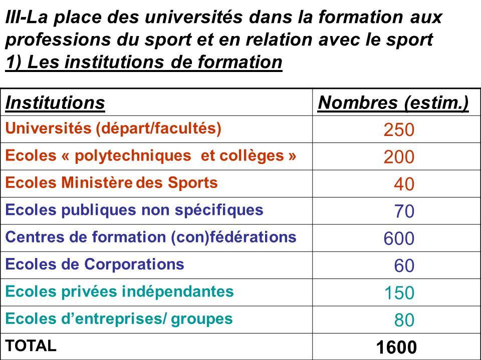 III-La place des universités dans la formation aux professions du sport et en relation avec le sport 1) Les institutions de formation InstitutionsNomb