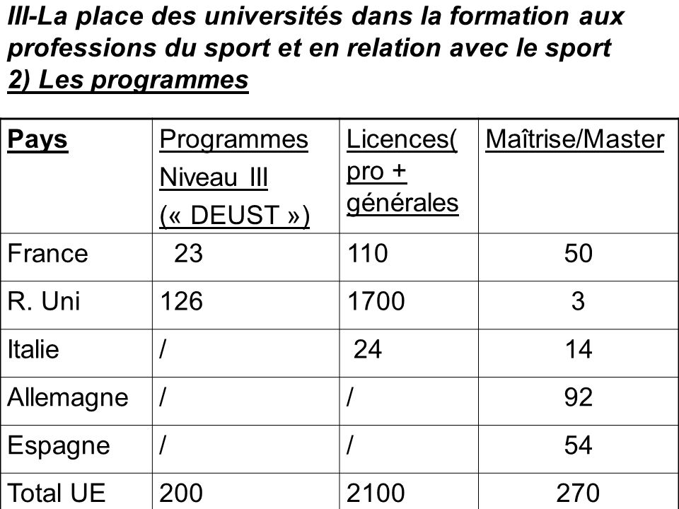 III-La place des universités dans la formation aux professions du sport et en relation avec le sport 2) Les programmes PaysProgrammes Niveau III (« DE