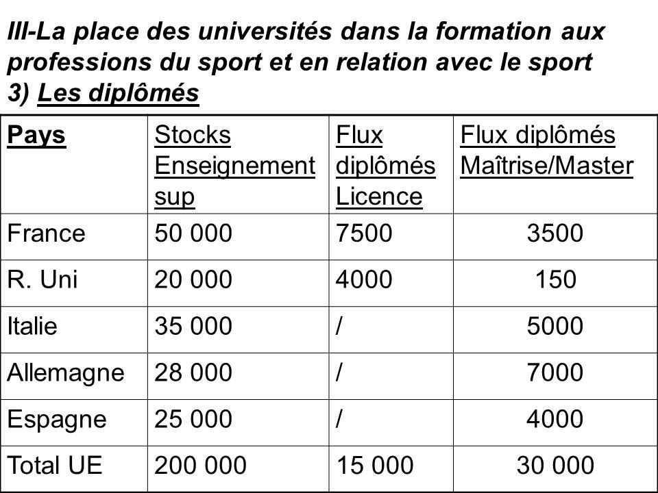 III-La place des universités dans la formation aux professions du sport et en relation avec le sport 3) Les diplômés PaysStocks Enseignement sup Flux
