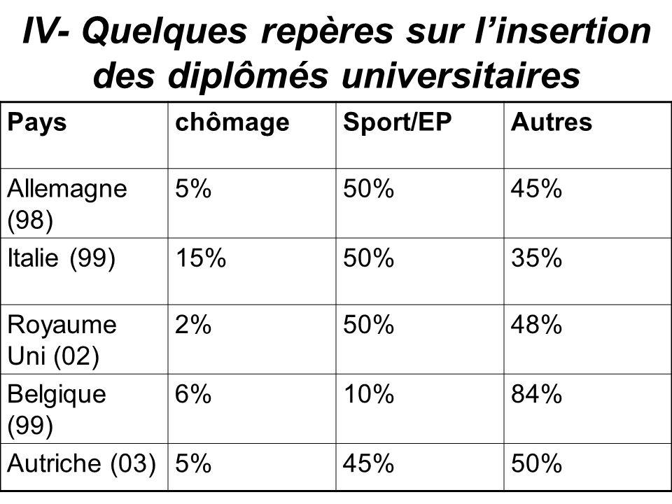 IV- Quelques repères sur linsertion des diplômés universitaires PayschômageSport/EPAutres Allemagne (98) 5%50%45% Italie (99)15%50%35% Royaume Uni (02