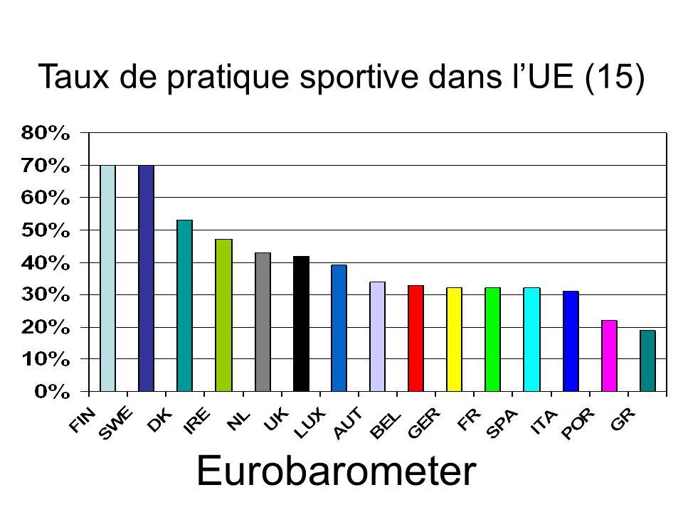 Taux de pratique sportive dans lUE (15) Eurobarometer