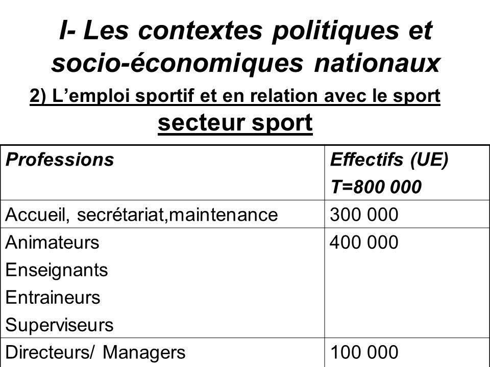 I- Les contextes politiques et socio-économiques nationaux 2) Lemploi sportif et en relation avec le sport secteur sport ProfessionsEffectifs (UE) T=8