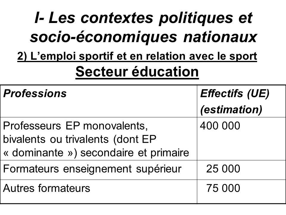I- Les contextes politiques et socio-économiques nationaux 2) Lemploi sportif et en relation avec le sport Secteur éducation ProfessionsEffectifs (UE)